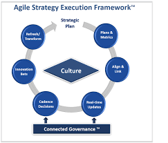 strategic planning frameworks agile strategy framework agile strategy execution framework