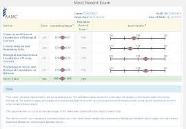 Mcat Score Percentiles Magoosh Mcat Blog