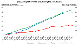 75 000 Jobs Added In May Since January 2017 Manufacturing