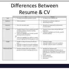 Resume Or Cv For Job Archives Fannygarcia Co Fresh Resume Vs Cv On