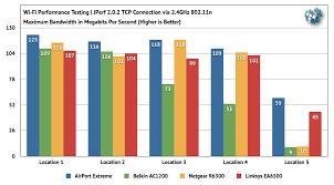 802 11ac Routers Compared Apple Belkin Netgear Linksys