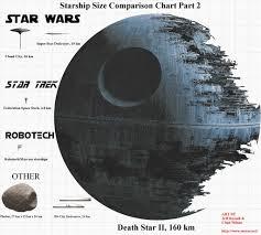 33 Uncommon Starship Size Comparison Poster