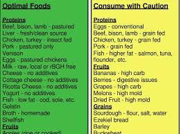 Dr Ray Peat Best Diet Ray Peat Thyroid Diet Food List
