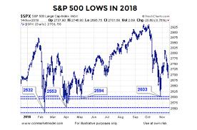 2018 Stock Market Correction Similarities To The 2016
