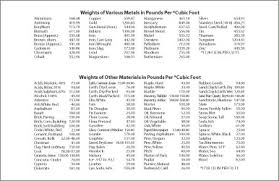 Weight Reference Chart Coyote Steel Co Eugene Oregon