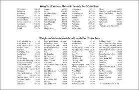 Steel Weight Chart Coyote Steel Co Eugene Oregon