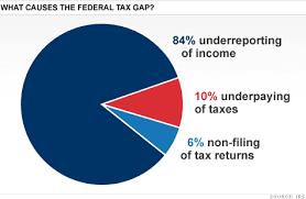Tax Gap Irs Comes Up 385 Billion Short Jan 6 2012