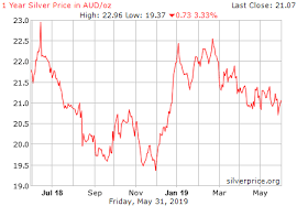 Silver Price Chart Australia Price Of Silver Per Ounce Today In Us Dollars Currency