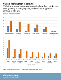 Women Chart Chart Of The Week Banking On Women A Case For More Imf Blog