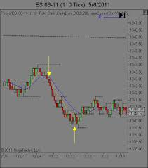 Tick Chart Pitfalls Day Trading And Scalping Traders