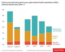 Medicaid Chart 2017 Us Spending On Physician Clinical Services Rose 4 In 2017
