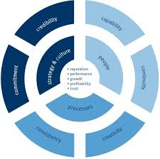 Customer Service Delivery Model The Institutes Model For