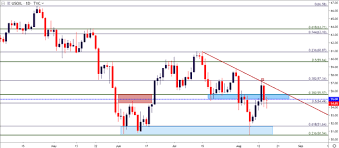 Oil Price Technical Analysis Wti To 55 Can Sellers Take