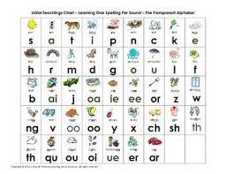 Jolly Phonics Alphabet Chart Printable Www