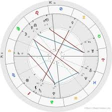 Free Natal Chart Interpretation Free Birth Chart Analysis Astrology The Astro Codex