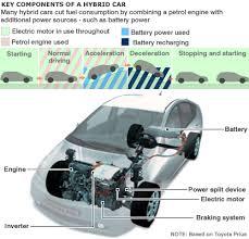 working of hybrid cars how hybrid cars works series and parallel working of hybrid cars
