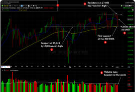 Dow Jones Industrial Volume Chart Dow Jones 10 04 2019 Weekly Analysis Super Stock To Buy