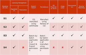 Current Controlled Drug Regulation In Taiwan Sciencedirect