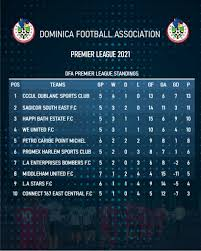 Cómo jugar vístela para gustar. Premier League Standings English Premier League Standings Fussballstadt Apart From The Results Also We Present A Lots Of Tables And Statistics Premier League
