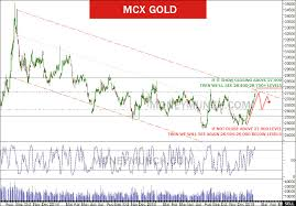 Gold Crude Oil Intraday Tips And Technical Analysis Report