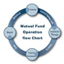 Mutual Fund Flow Chart Mutual Fund Basics Mutualfundindia Com