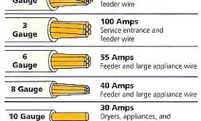 Table Top Size Chart Wire Gage Table Frail Info
