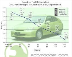 Speed Vs Mpg Charts Post Em If You Got Em Page 13