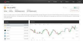 Crypto Price Charts Live Crypto Price Charts Shrimpy