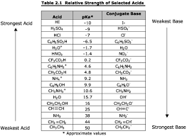 Pka Acidity Chart What Is The Pka Range For Weak Acids And Bases Chemistry