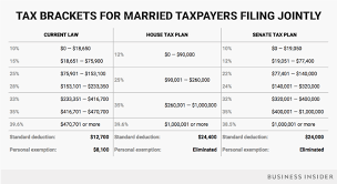 Trump Tax Brackets Chart Vs Current A Screenshot Of A Cell Phone 11 15 17 Married Jointly Tax