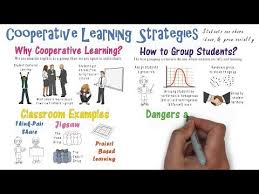 Cooperative Learning Model Strategies Examples Youtube