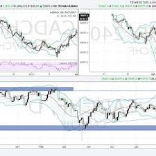 Best Stock Charting Software Chartnexus One Of The Best