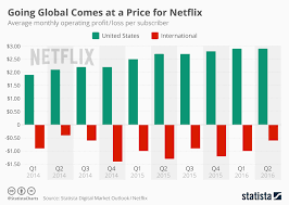 Netflix Subscribers Chart Chart Going Global Comes At A Price For Netflix Statista