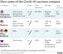 Go to the cdc website to see how and when you can get vaccinated in your state. Covid 19 China Approves Sinopharm Vaccine For General Use Bbc News