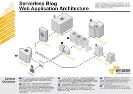 Web Applications Architectures Build A Serverless Web Application