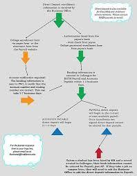 Direct Deposit Verification Business Office Procedures Procedures Direct Deposit Kalamazoo