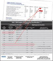 How To Read Oil Viscosity Chart Reading A Product Data Bulletin For Viscosity