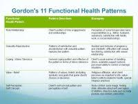 Gordon S Functional Health Patterns Chart Gordons Functional Health Patterns