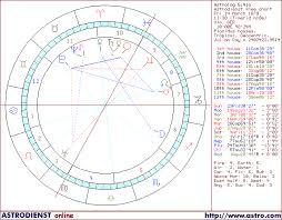 Albert Einsteins Least Aspected Neptune Biography Horoscope