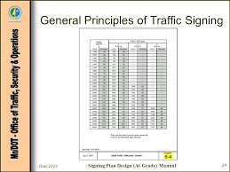 Mutcd Sign Chart Signing Plan Design At Grade Intersections Tem Chapter Ppt