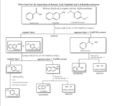 Simple Distillation Flow Chart Assume There Is Confusion As To The Nature Of The