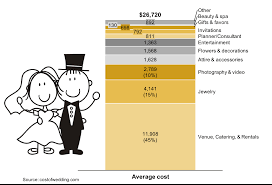 Stacked Bar Chart Showing Average Cost Of A Wedding In The