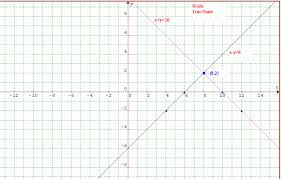 graphing simultaneous equation example problem