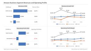 Amazon Revenues And Profits Analysis 2019 Update Mgm