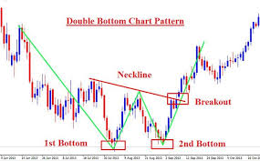 forex-chart-pattern-trading-on-double-bottom #ForexTrading | FMBoard |  Trading charts, Chart, Forex trading