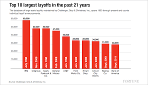 General Motors Organizational Chart 2018 10 Biggest Corporate Layoffs Of The Past Two Decades Fortune