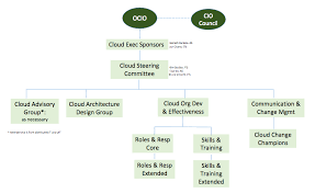 Stanford Uit Org Chart Cloud Program Organization Chart University It