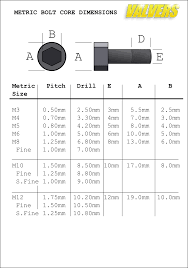 45 Clean Bolt Sizes For Flanges Chart Metric