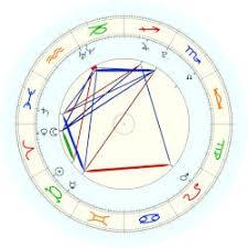 Rafael Nadal Birth Chart Kyrgios Nick Astro Databank