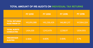 Irs Audits What An Irs Audit Letter Looks Like How To Respond